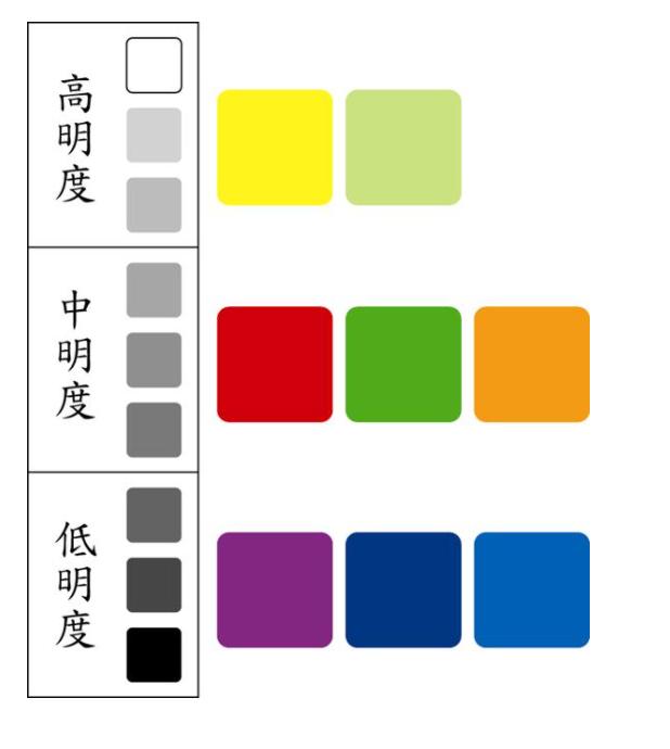 色彩度 明暗度
